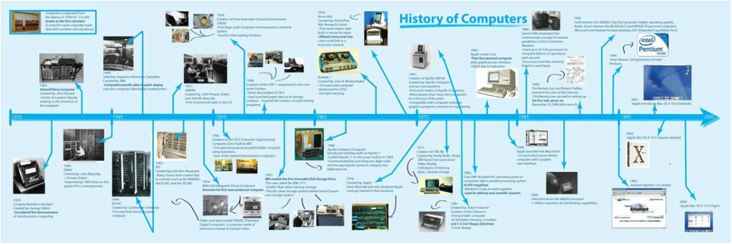 A New Era of Computers and Computer Generations 1-5 - The History ...